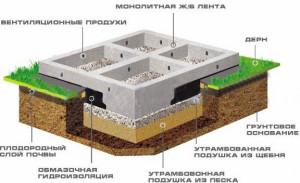 Ленточные фундаменты Тюмени цены, структура